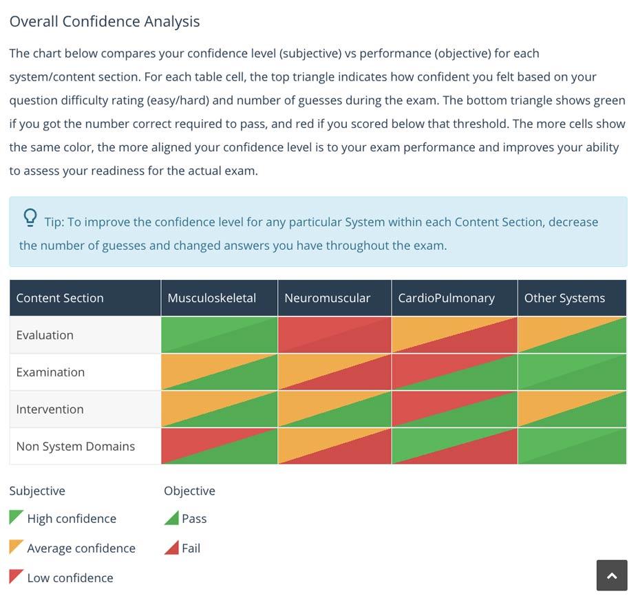 PT Practice Exam Score Report Chart