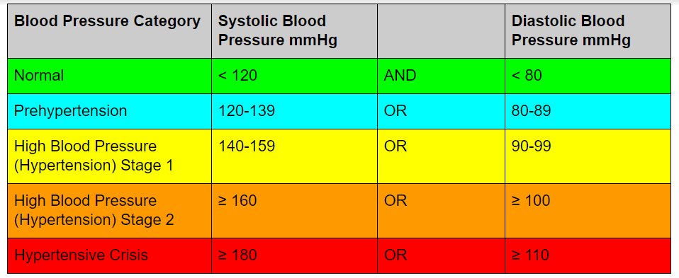 Npte New Blood Pressure Guidelines For Pt Exams